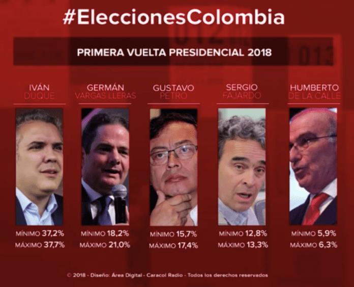 Elecciones   Ejercicio probabilístico muestra a Duque y Vargas pasando a 2º vuelta