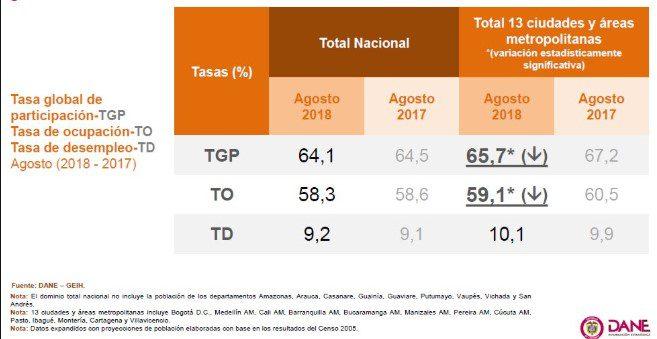 Desempleo en Colombia se ubicó en 9.2 % en agosto