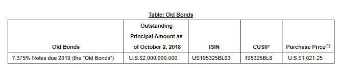 bonos globales